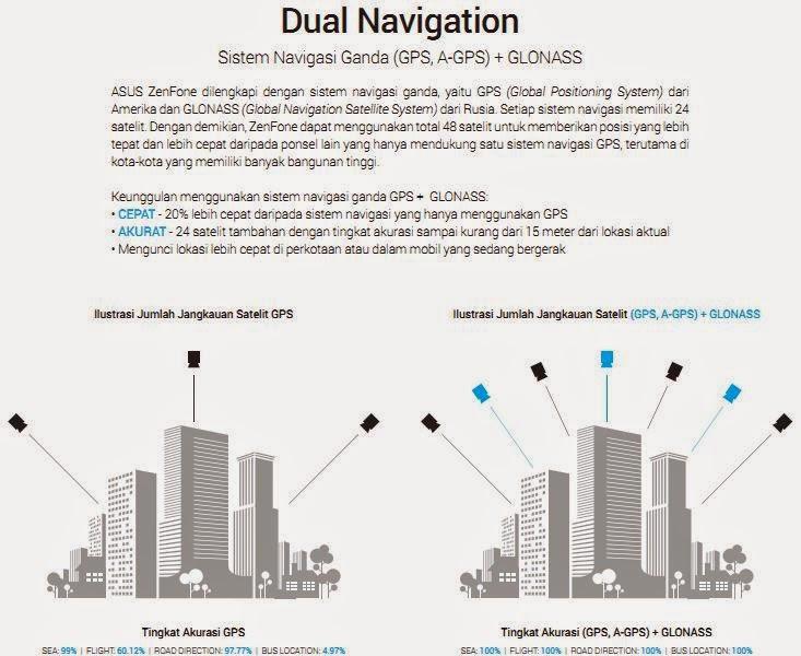 Dual Navigasi A-GPS dan Glonass Lebih cepat dan akurat