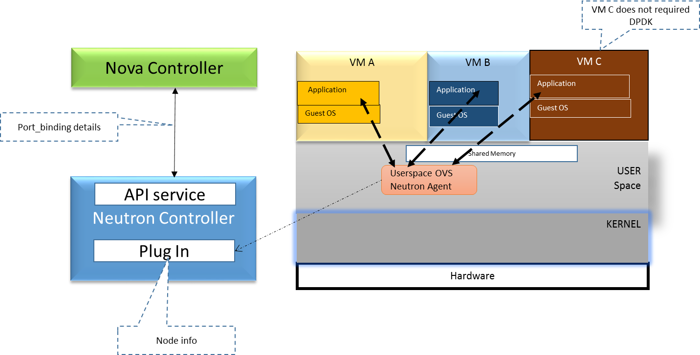 NFV SDN for Telco Cloud: Openstack-DPDK OVS Deployment Options