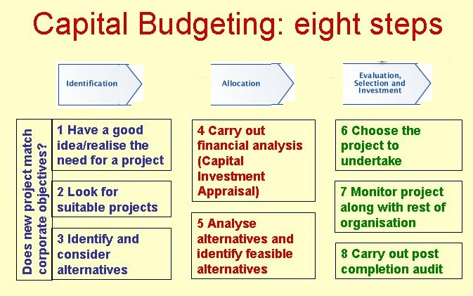 Dissertation report on capital budgeting