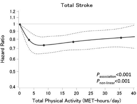 図:1日の運動量と脳卒中リスク
