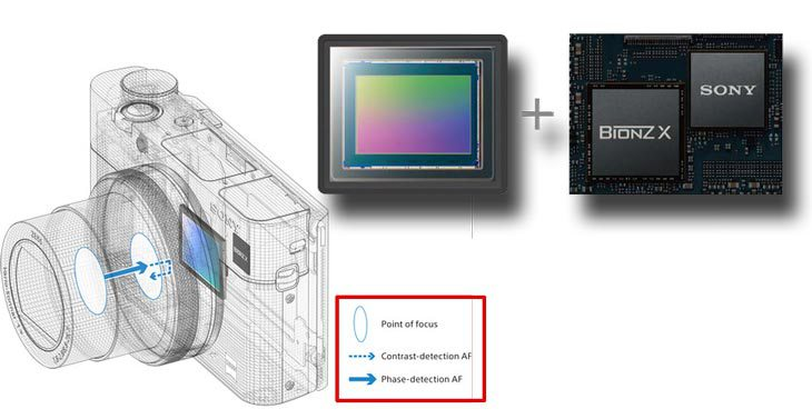 Обработка изображения в камере Sony RX100 V
