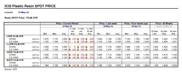 PP - PE Asia Price 2016 05 27
