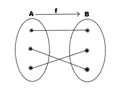 Rangkuman fungsi dan relasi mathematic man fungsi f a b disebut korespondensi satu satu jika fungsi tersebut injektif dan sekaligus surjektif ccuart Image collections