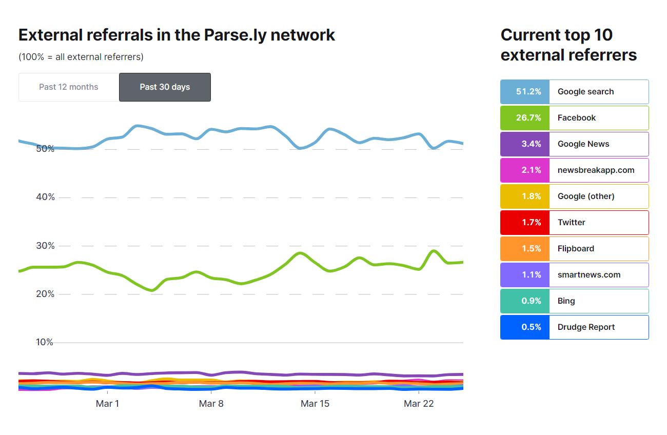 Is Facebook really becoming news hub again amid coronavirus crisis?