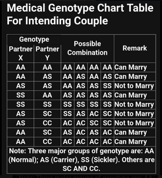 IS  IT REALLY IMPORTANT TO DO BLOOD TEST BEFORE I MARRY AS A CHRISTAIN?