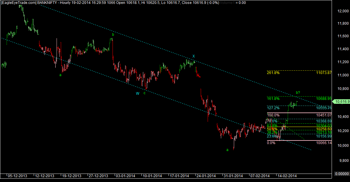 BANKNIFTY Move stretches