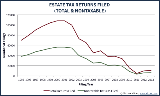 Irs Notice 2017 12 Federal Estate Tax Return Closing Letter