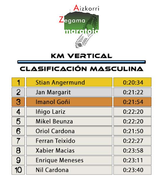 Clasificación Masculina - KV Zegama Aizkorri 2017