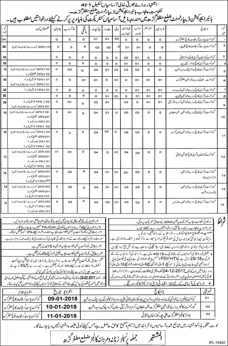 Higher Education Department Muzaffargarh jobs 23 Nov 2017