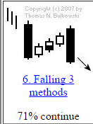 falling three candlestick pattern