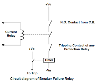 Breaker Failure Relay