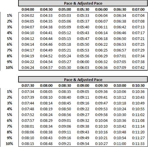 grade adjustment calculator