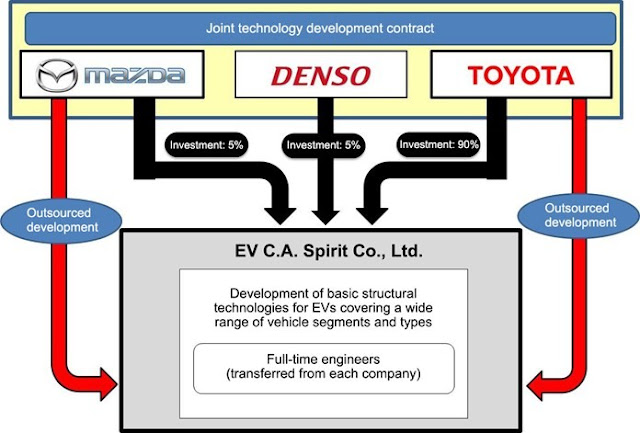 Toyota Mazda Denso join forces to develop electric vehicles