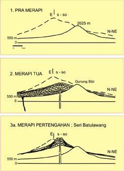 Sejarah Perkembangan Morfologi Merapi