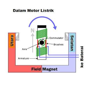 cara motor listrik bekerja elektromagnet