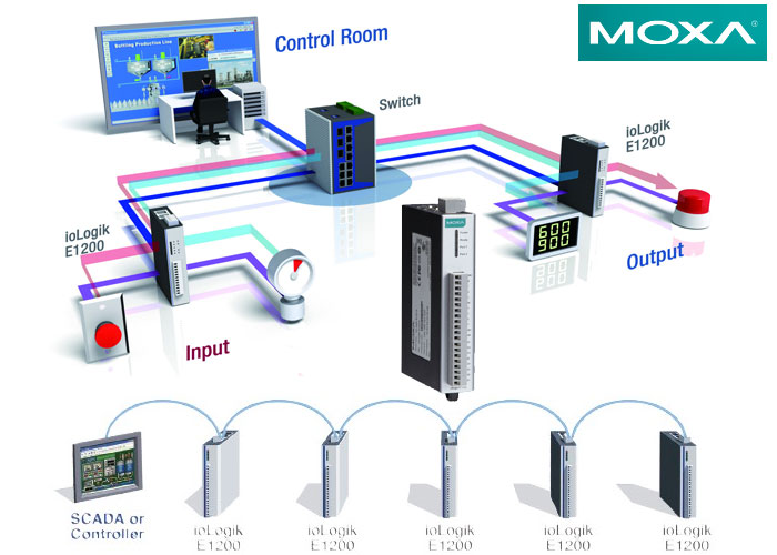 https://program-plc blogspot com/2017/06/moxa-iologik-ethernet-review-on-product html
