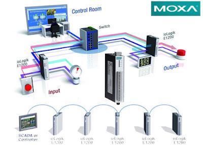 ioLogik Ethernet