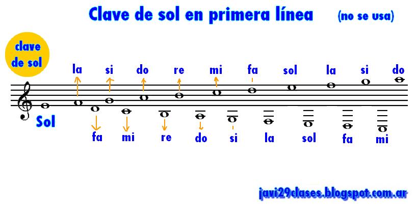 Clave de sol en primera línea en pentagrama, ubicación de las notas
