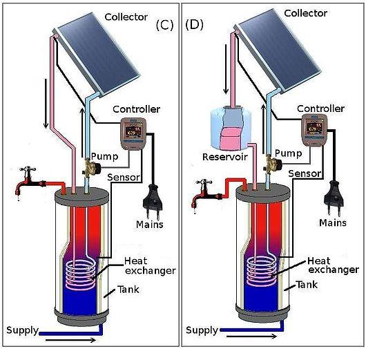 التركيب الداخلي لـ السخان الشمسي