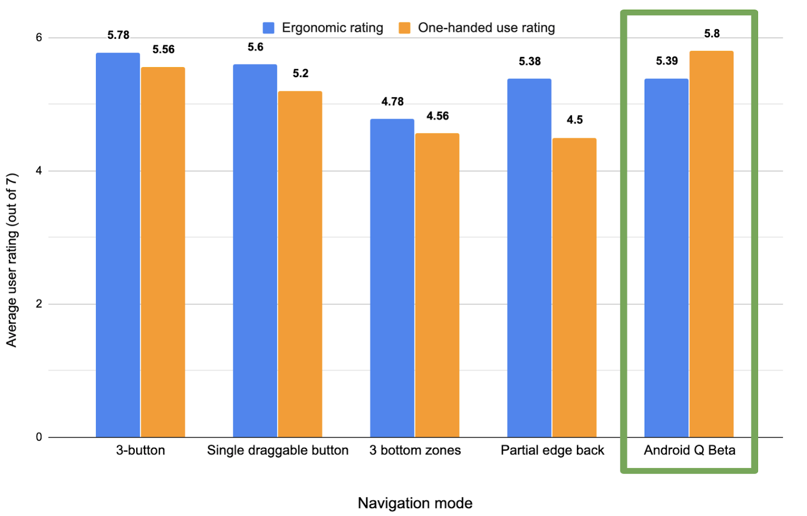 Comparison of user ratings for ergonomics and one-handed use across different navigation modes (higher is better)
