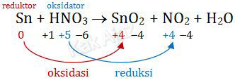 Cara menentukan zat yang mengalami reduksi dan oksidasi serta yang bertidak sebagai reduktor dan oksidator