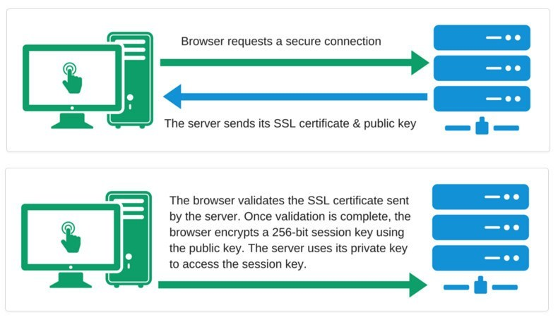 Tech Articles What Is Ssl And What Is It Used For