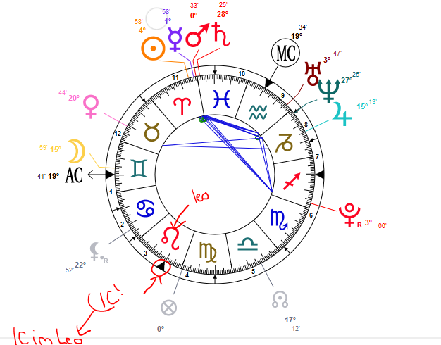 imum coeli in scorpio astrology