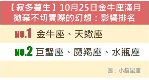 【寂多蔓生】10月25日金牛座滿月:拋棄不切實際的幻想