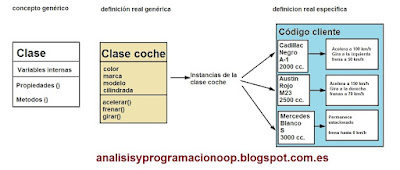 Programación orientada a objetos: conceptos teóricos