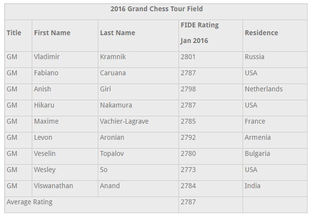 Jugadores seleccionados para participar en el Grand Chess Tour