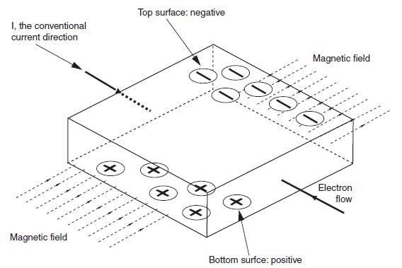 Direction and motion (Arah dan gerak )sebagai sensor dan transducer