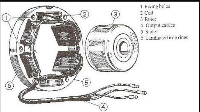 Komponen System Pengisian Sepeda Motor  Beserta Fungsinya