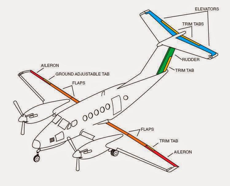 Best Pilot Training In Asia Philippines: Career Guidance