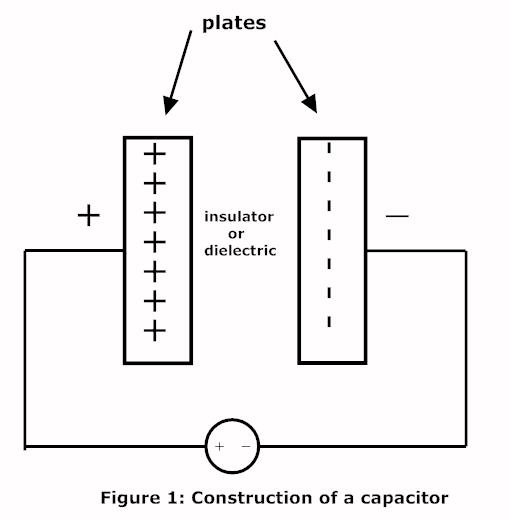 Jokerz Blogg: What is capacitor?