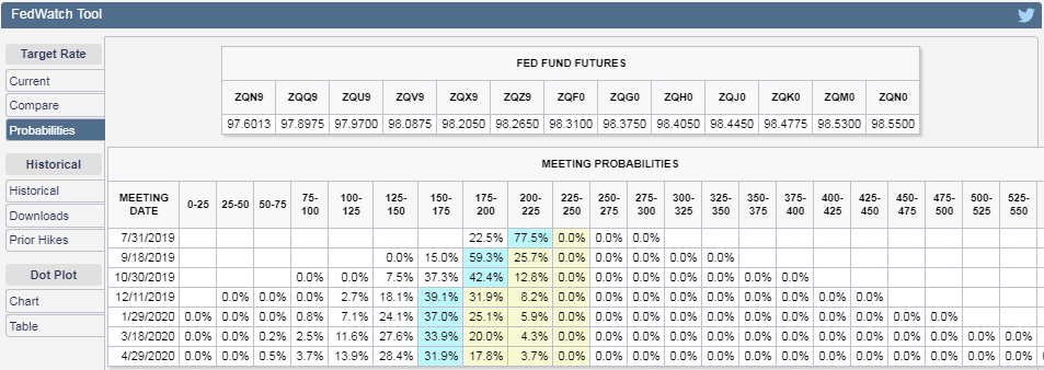 CME Group FedWatch Tool Probabilities of Federal Funds Rate Changing at Future FOMC Meeting Dates, Snapshot on 19 July 2019