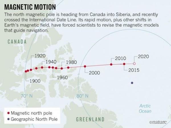 El 'Movimiento errático' del Polo Norte Magnético de la Tierra obliga a los geólogos a un movimiento sin precedentes