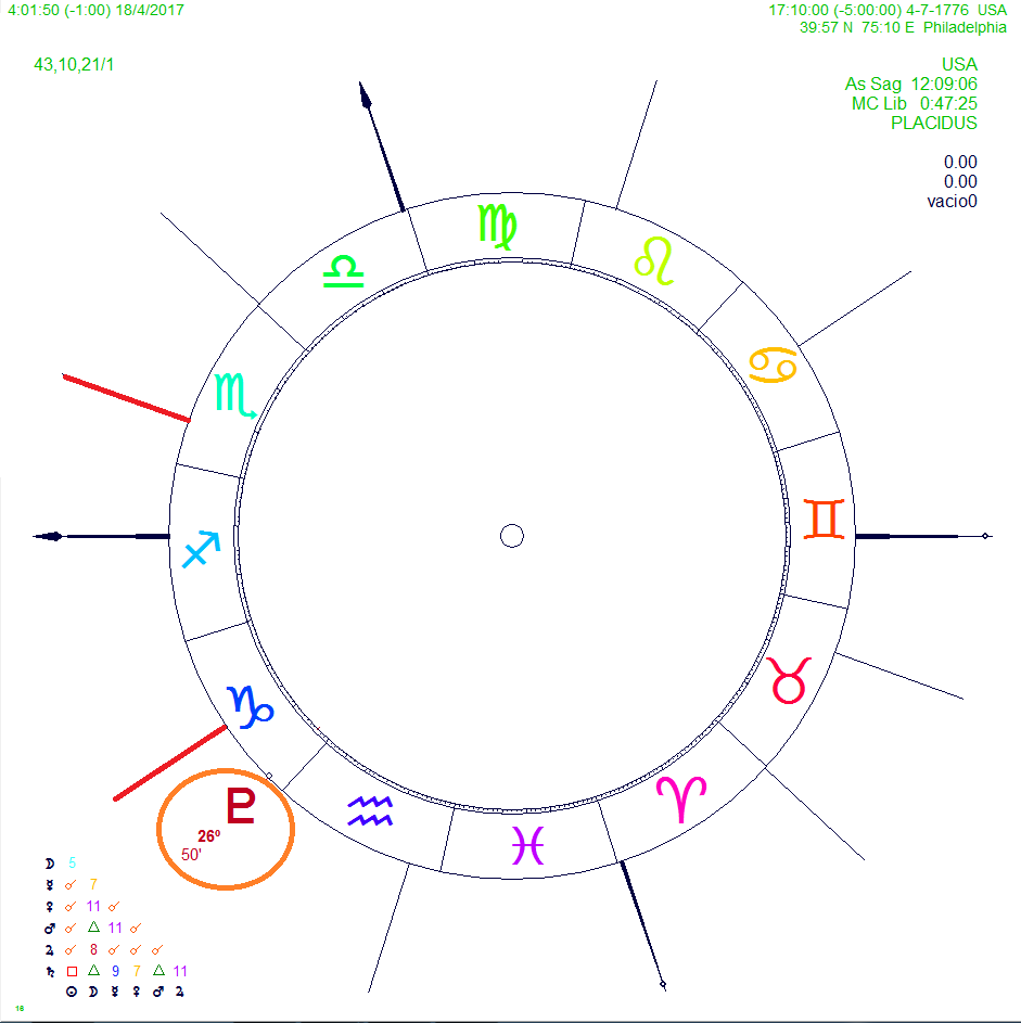 Mundane astrology politics of war and usa western and vedic pluto lord of the 12th house governs the secret politics of state state department nation secrets conspiracies and possession pluto unlawful and geenschuldenfo Choice Image