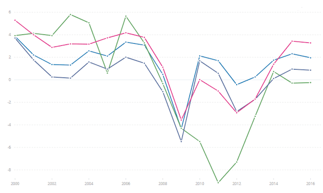 growth-rates-south-europe.png