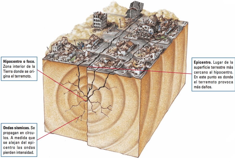 Resultado de imagen para la zona de la superficie más próxima al foco sísmico