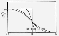 Fig. 4.22 from Intermediate Physics for Medicine and Biology, showing the spread of an initially sharp boundary due to diffusion.