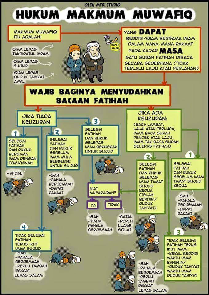 Hukum Makmum Muafiq