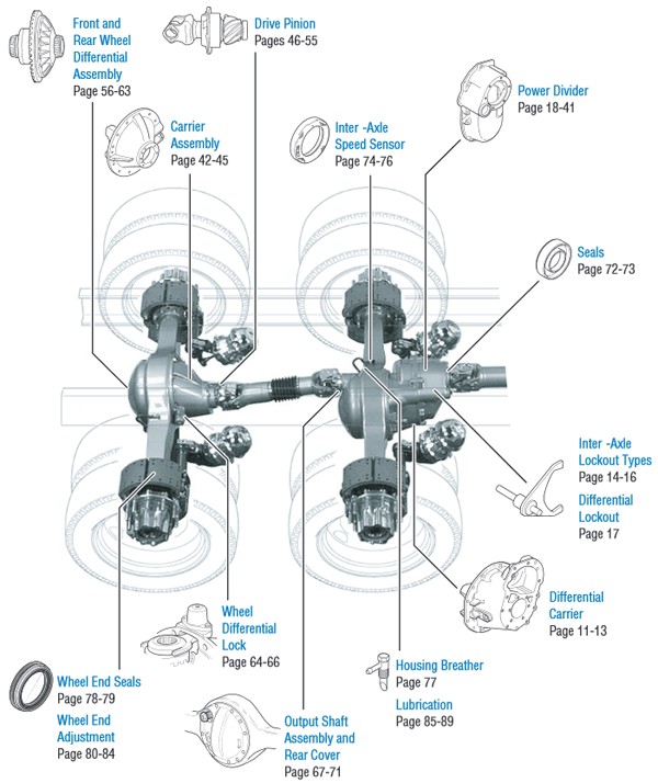 In The Driver's Seat: Tandem Axle Differential Power Divider