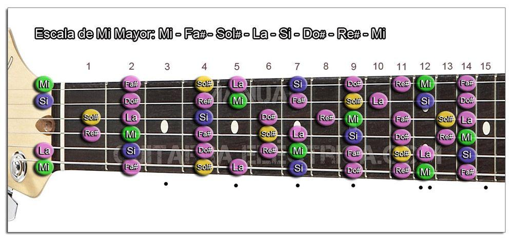 Escala Guitarra Mi mayor - E