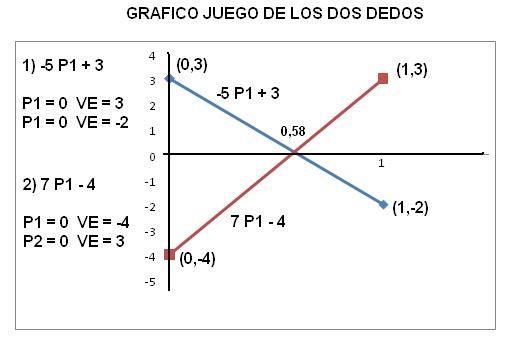 ~ Teoria de juegos