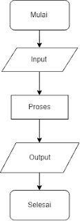 Flowchart dasar Input - Output