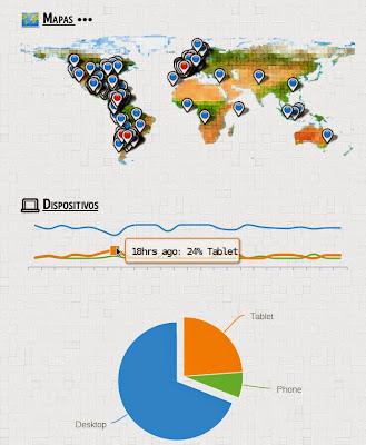 Dispositivos, round the world, La vuelta al mundo de Asun y Ricardo, mundoporlibre.com