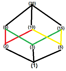 Easyexamnotes Draw The Hasse Diagram Of The Set D30 Of Positive Integral Divisor Of 30 With Relation 1