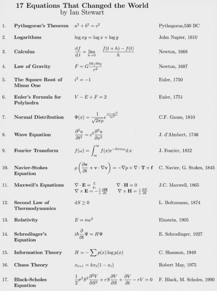 As equações que mudaram o mundo