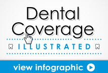 Dental Insurance No Waiting Period For Major Services