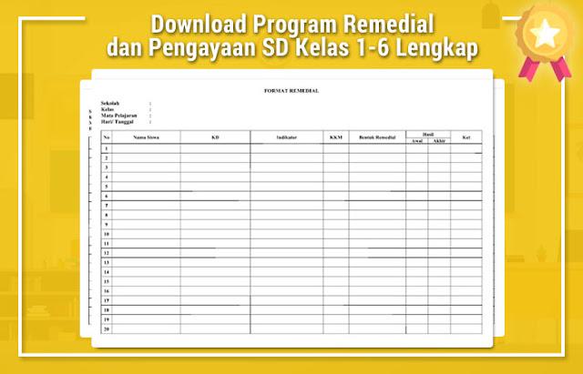 Program Remedial dan Pengayaan SD Kelas 1-6 Lengkap